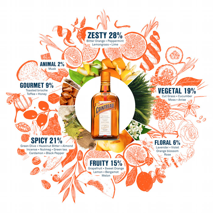 cointreau aroma wheel